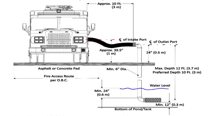 Example of drafting pipe outlet design. This section includes an image of the aforementioned threaded connection, which must be perpendicular to the side of the fire truck when positioned.