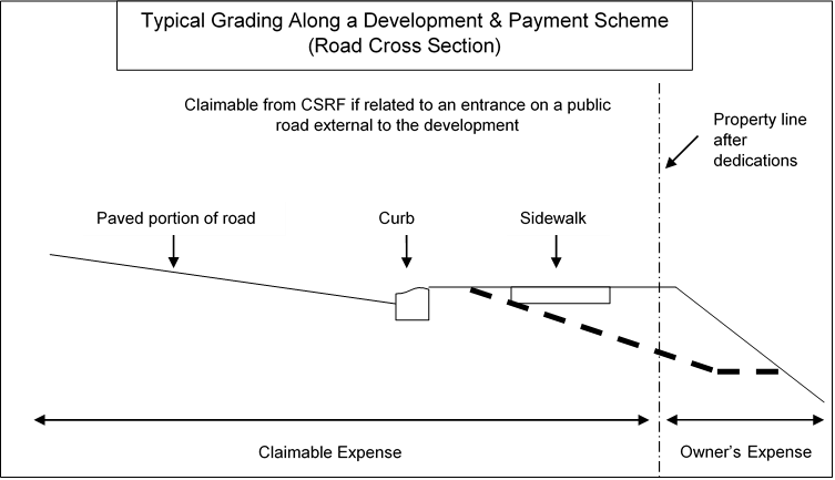 Typical Grading Along a Development and Payment Scheme